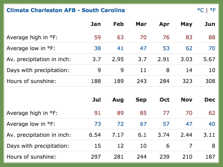 temperature and precipitation averages for charleston sc - Typical Relocation Package Average Relocation Package Examples